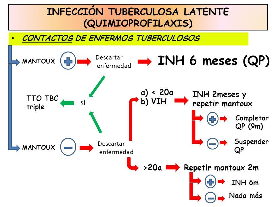 INFECCIÓN TUBERCULOSA LATENTE (QUIMIOPROFILAXIS) CONTACTOS DE ENFERMOS TUBERCULOSOS Completar QP (9m) Suspender QP MANTOUX INH 6 meses (QP) Descartar