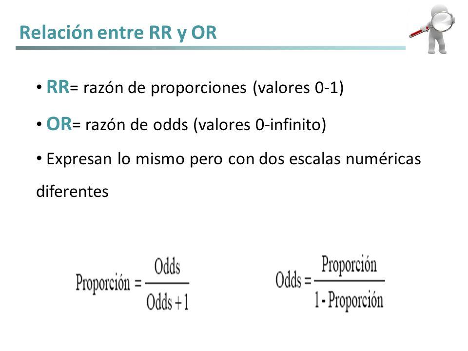 Relación entre RR y OR RR = razón de proporciones (valores 0-1) OR = razón de odds (valores 0-infinito) Expresan lo mismo pero con dos escalas numéric