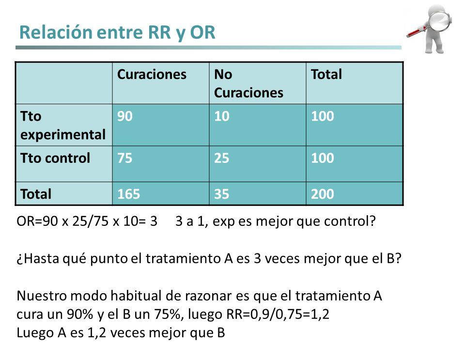 OR=90 x 25/75 x 10= 3 3 a 1, exp es mejor que control? ¿Hasta qué punto el tratamiento A es 3 veces mejor que el B? Nuestro modo habitual de razonar e