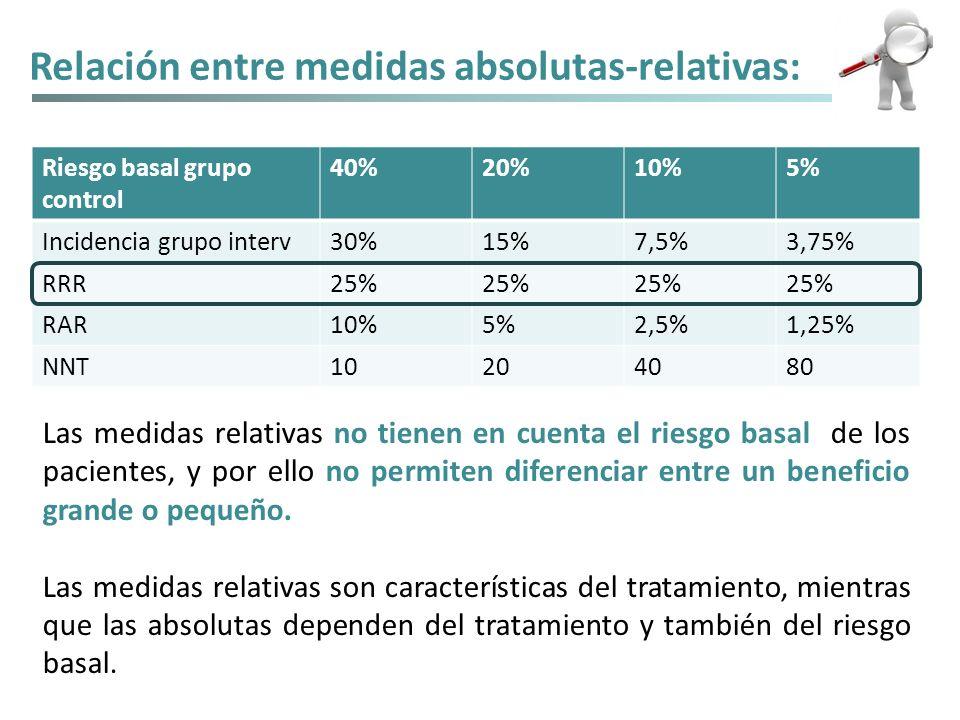 Relación entre medidas absolutas-relativas: Riesgo basal grupo control 40%20%10%5% Incidencia grupo interv30%15%7,5%3,75% RRR25% RAR10%5%2,5%1,25% NNT