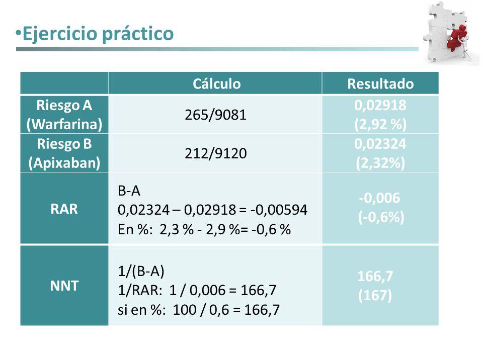Ejercicio práctico CálculoResultado Riesgo A (Warfarina) 265/9081 0,02918 (2,92 %) Riesgo B (Apixaban) 212/9120 0,02324 (2,32%) RAR NNT B-A 0,02324 –