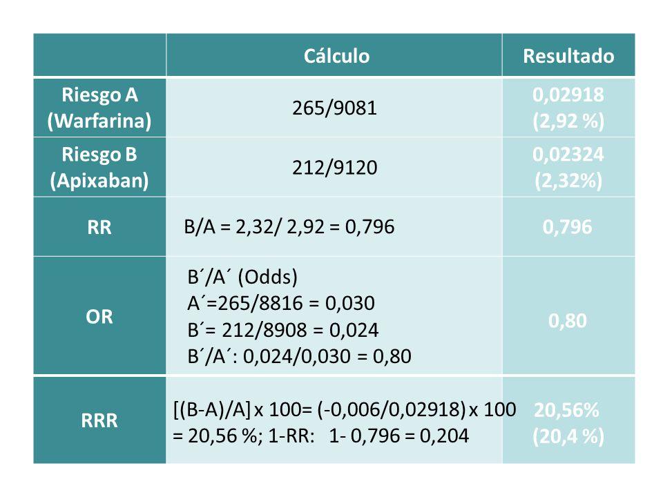 CálculoResultado Riesgo A (Warfarina) 265/9081 0,02918 (2,92 %) Riesgo B (Apixaban) 212/9120 0,02324 (2,32%) RR OR RRR B/A = 2,32/ 2,92 = 0,796 0,796