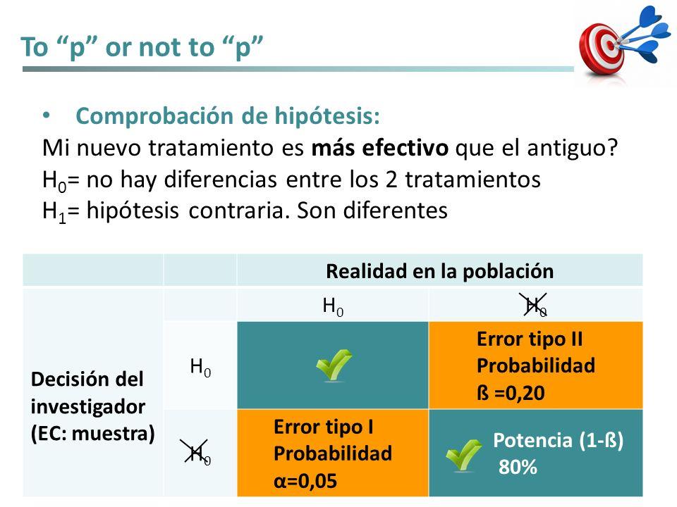 To p or not to p Comprobación de hipótesis: Mi nuevo tratamiento es más efectivo que el antiguo? H 0 = no hay diferencias entre los 2 tratamientos H 1