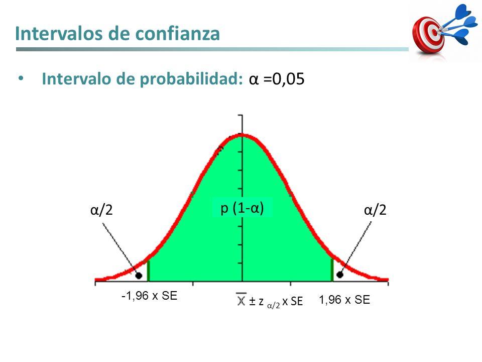 Intervalos de confianza Intervalo de probabilidad: α =0,05 ± z α/2 x SE p (1-α) α/2 1,96 x SE -1,96 x SE