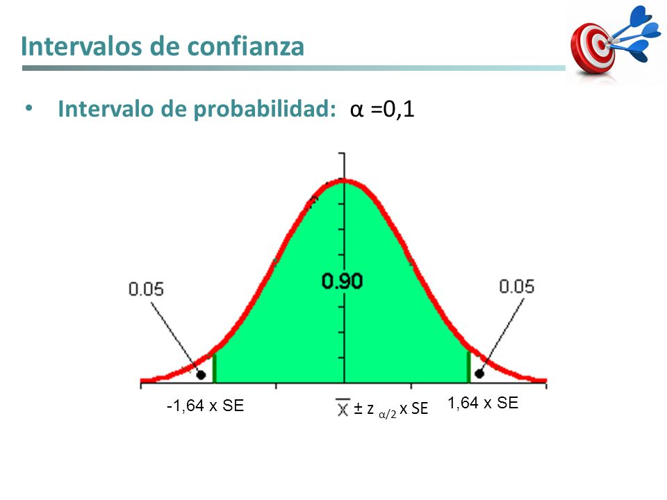 Intervalos de confianza Intervalo de probabilidad: α =0,1 ± z α/2 x SE 1,64 x SE -1,64 x SE