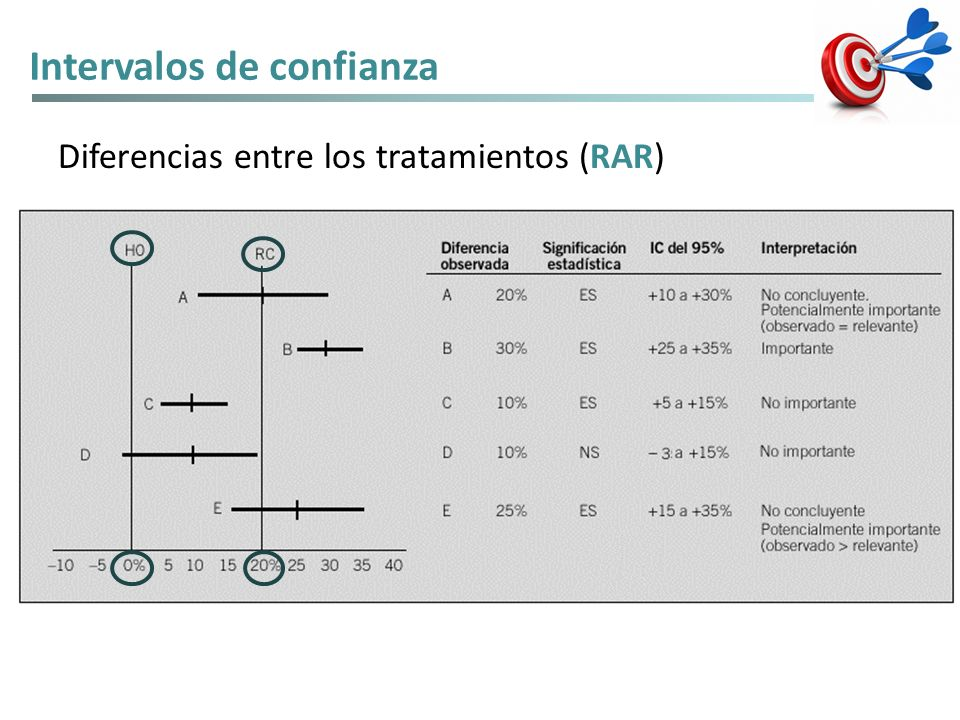 Intervalos de confianza Diferencias entre los tratamientos (RAR)