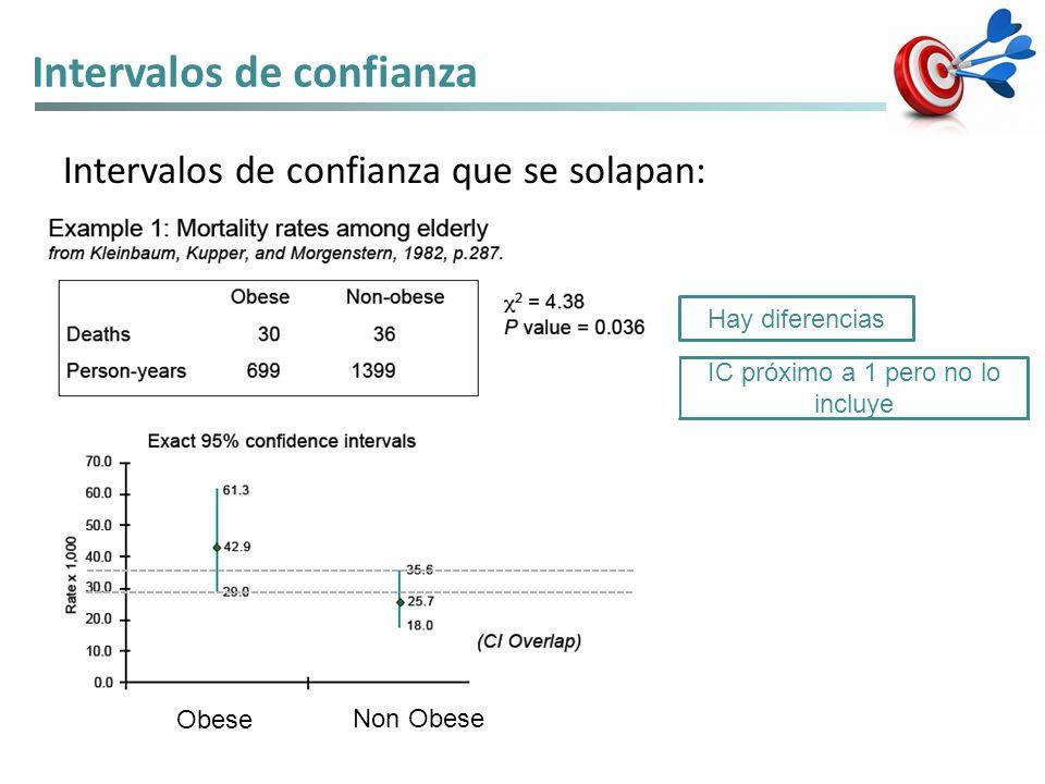 Intervalos de confianza Intervalos de confianza que se solapan: Obese Non Obese Hay diferencias IC próximo a 1 pero no lo incluye