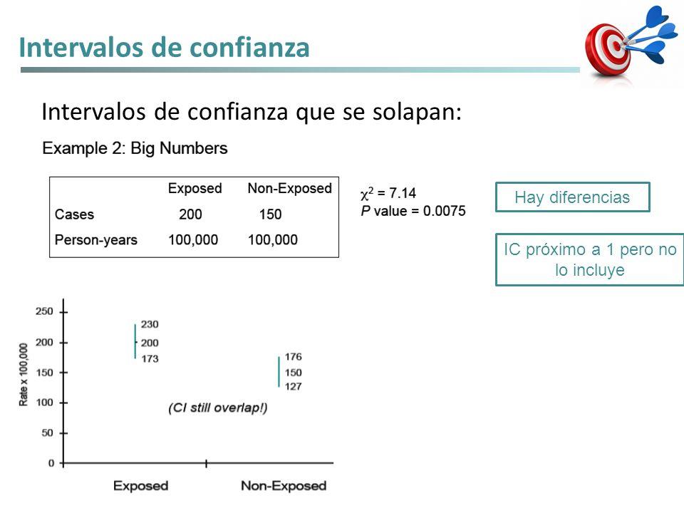 Intervalos de confianza Intervalos de confianza que se solapan: Hay diferencias IC próximo a 1 pero no lo incluye