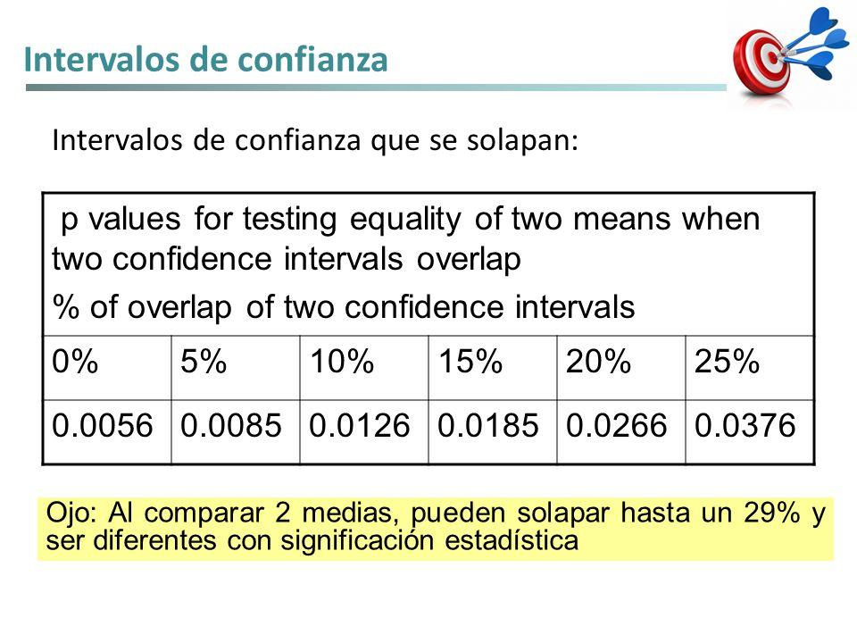 Ojo: Al comparar 2 medias, pueden solapar hasta un 29% y ser diferentes con significación estadística p values for testing equality of two means when