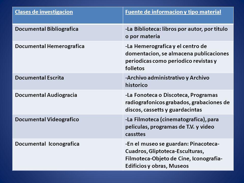 Clases de investigacionFuente de informacion y tipo material Documental Bibliografica-La Biblioteca: libros por autor, por titulo o por materia Docume