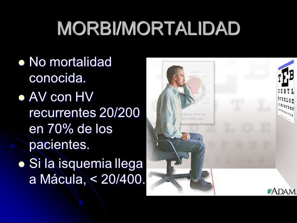 MORBI/MORTALIDAD No mortalidad conocida. No mortalidad conocida. AV con HV recurrentes 20/200 en 70% de los pacientes. AV con HV recurrentes 20/200 en
