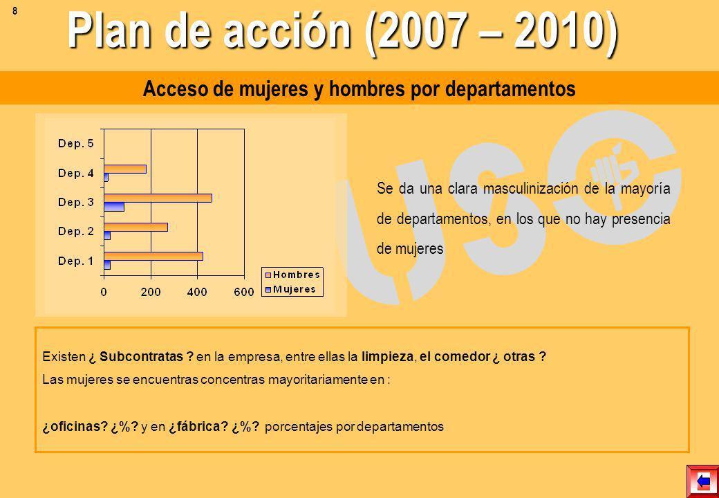 Las mujeres se distribuyen en la categoría de : Of. Administrativas ¿%?, Especialistas ¿%? Jefas administrativas ¿%? Profesionales ¿%? Analistas ¿%? D