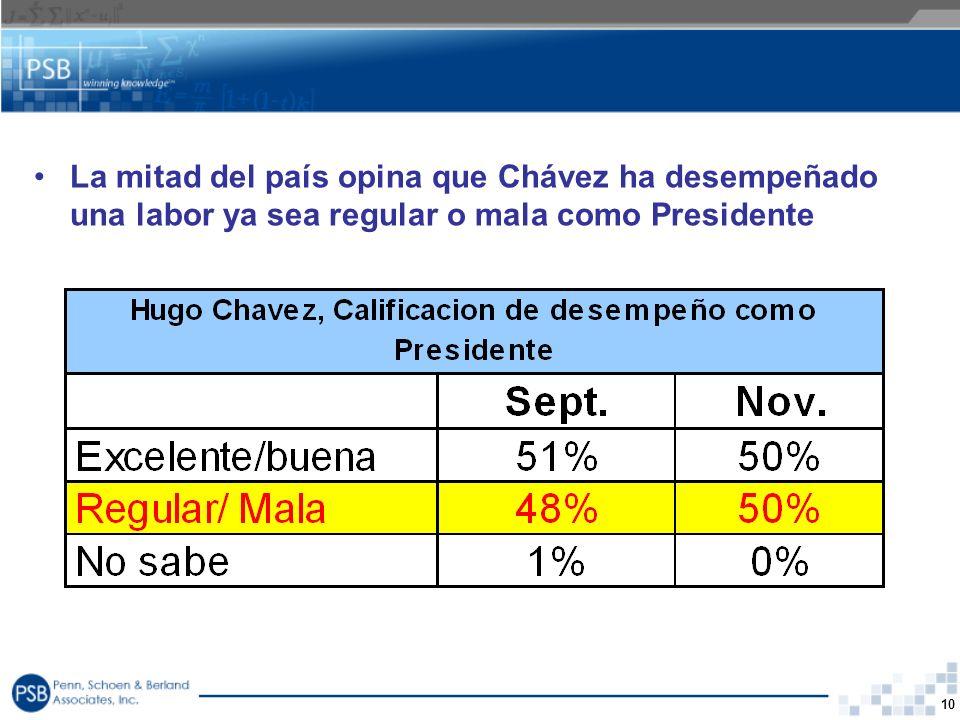 10 La mitad del país opina que Chávez ha desempeñado una labor ya sea regular o mala como Presidente