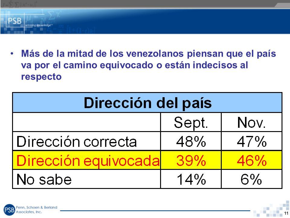 11 Más de la mitad de los venezolanos piensan que el país va por el camino equivocado o están indecisos al respecto