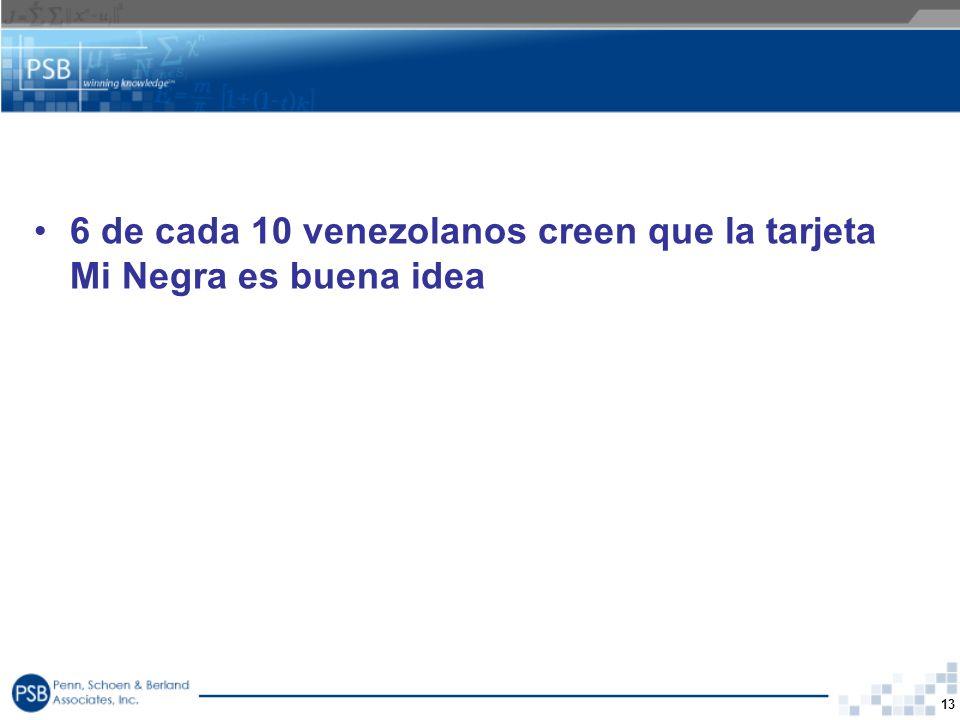 13 6 de cada 10 venezolanos creen que la tarjeta Mi Negra es buena idea