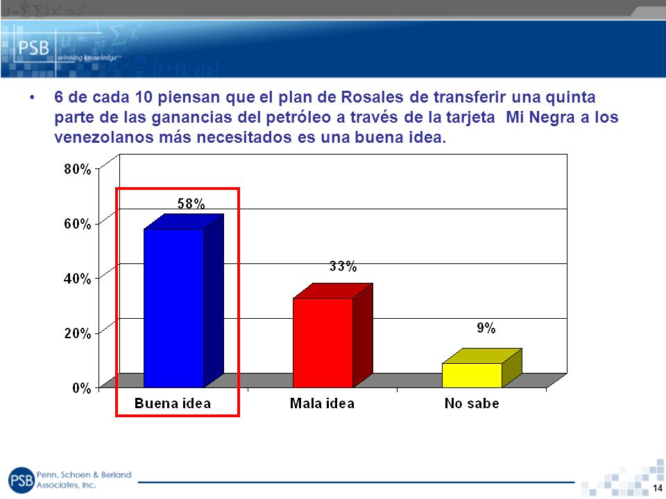 14 6 de cada 10 piensan que el plan de Rosales de transferir una quinta parte de las ganancias del petróleo a través de la tarjeta Mi Negra a los vene