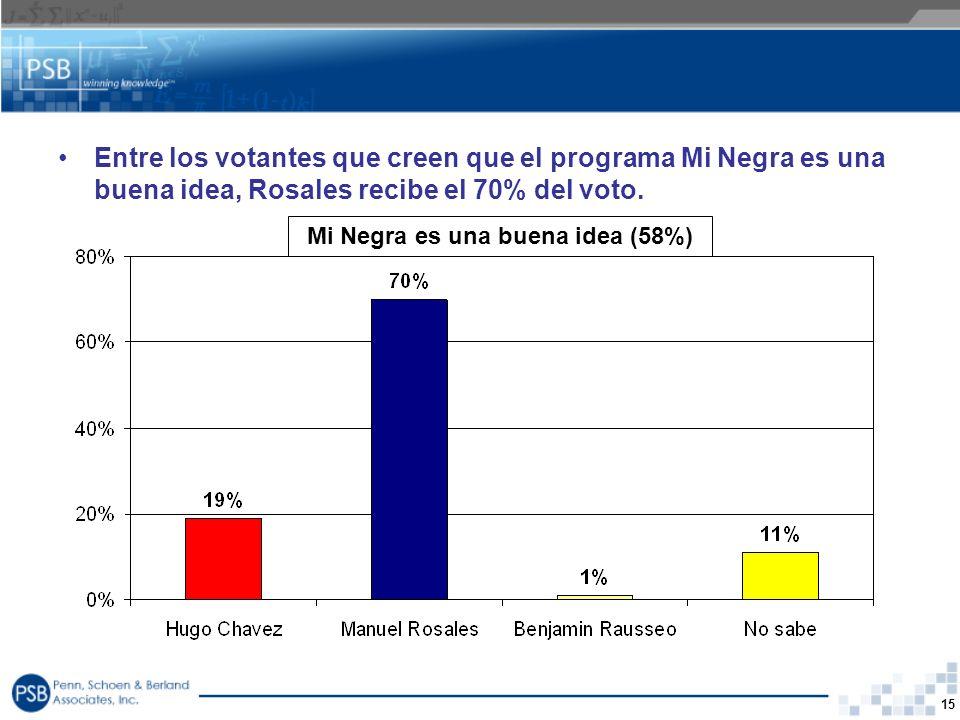 15 Mi Negra es una buena idea (58%) Entre los votantes que creen que el programa Mi Negra es una buena idea, Rosales recibe el 70% del voto.
