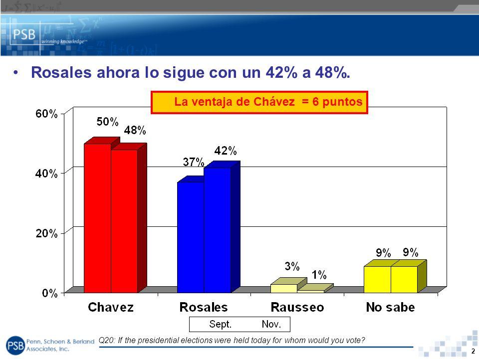 2 Q20: If the presidential elections were held today for whom would you vote? Rosales ahora lo sigue con un 42% a 48%. La ventaja de Chávez = 6 puntos
