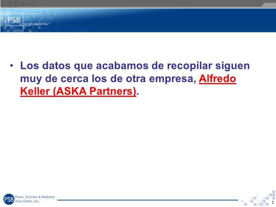 3 Los datos que acabamos de recopilar siguen muy de cerca los de otra empresa, Alfredo Keller (ASKA Partners).