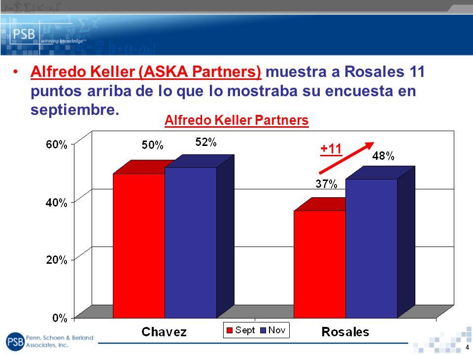 4 Alfredo Keller (ASKA Partners) muestra a Rosales 11 puntos arriba de lo que lo mostraba su encuesta en septiembre. Alfredo Keller Partners +11