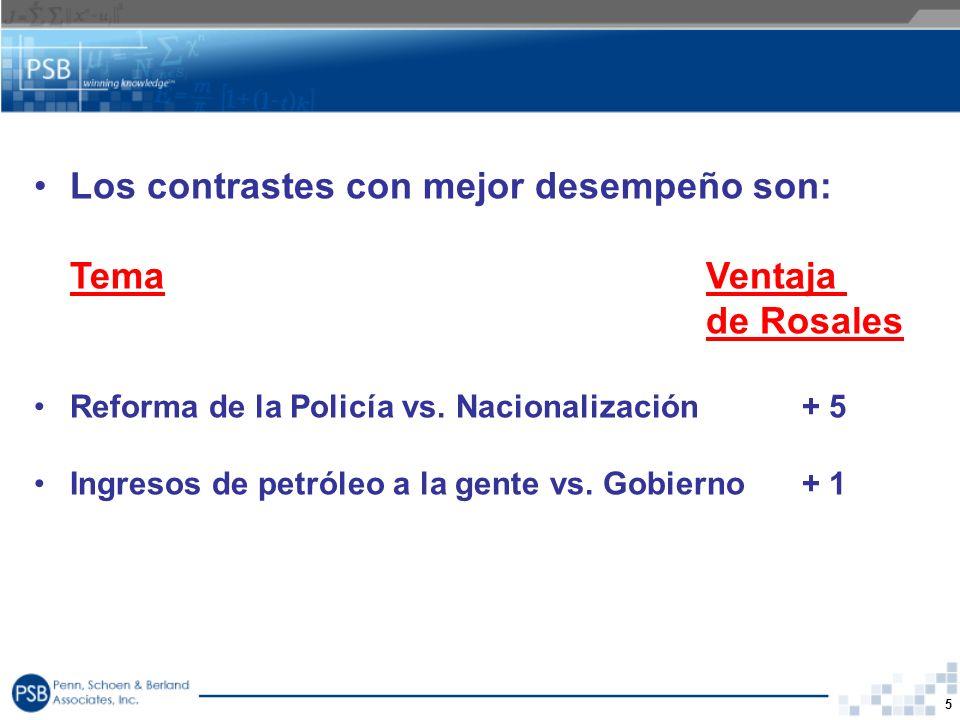 5 Los contrastes con mejor desempeño son: TemaVentaja de Rosales Reforma de la Policía vs. Nacionalización+ 5 Ingresos de petróleo a la gente vs. Gobi