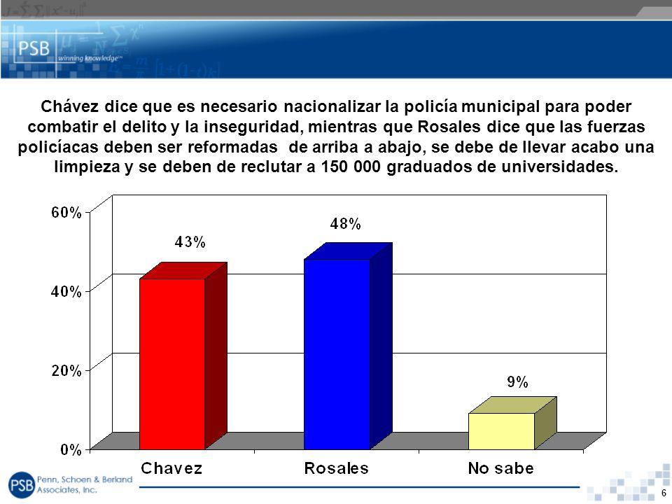 6 Chávez dice que es necesario nacionalizar la policía municipal para poder combatir el delito y la inseguridad, mientras que Rosales dice que las fue