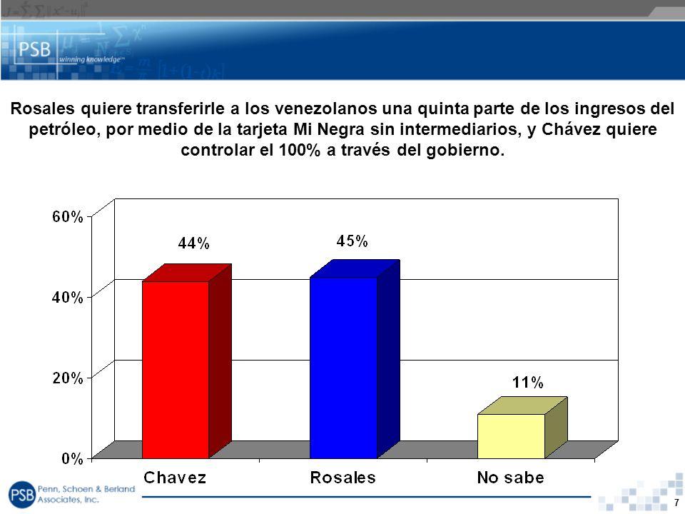 7 Rosales quiere transferirle a los venezolanos una quinta parte de los ingresos del petróleo, por medio de la tarjeta Mi Negra sin intermediarios, y
