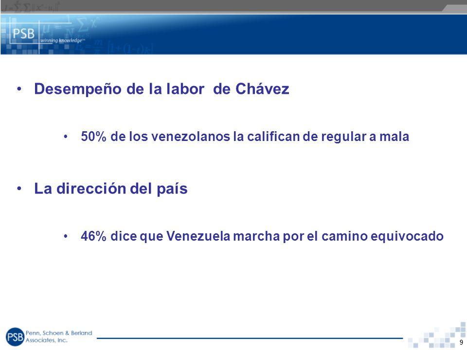 9 Desempeño de la labor de Chávez 50% de los venezolanos la califican de regular a mala La dirección del país 46% dice que Venezuela marcha por el cam