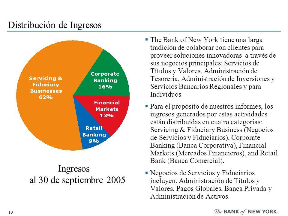 10 Distribución de Ingresos The Bank of New York tiene una larga tradición de colaborar con clientes para proveer soluciones innovadoras a través de s