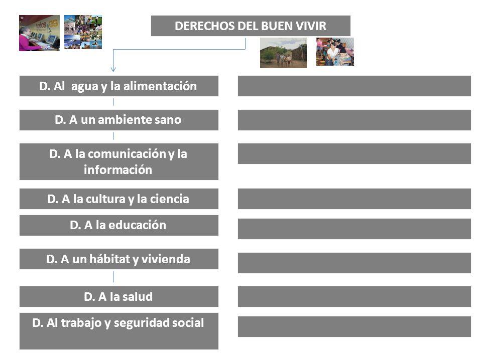 DERECHOS DEL BUEN VIVIR D. Al agua y la alimentación D. A un ambiente sano D. A la comunicación y la información D. A la cultura y la ciencia D. A la