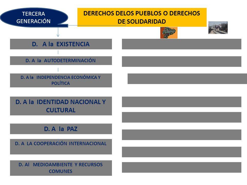 DERECHOS DELOS PUEBLOS O DERECHOS DE SOLIDARIDAD D. A la EXISTENCIA D. A la AUTODETERMINACIÓN D. A la INDEPENDENCIA ECONÓMICA Y POLÍTICA D. A la IDENT