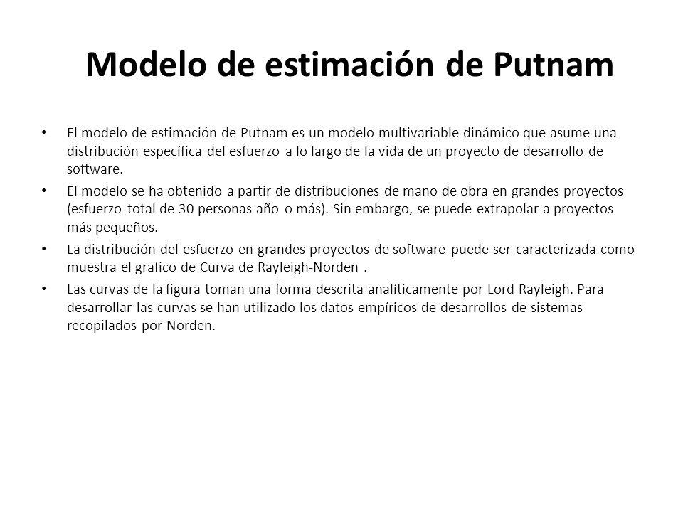 Modelo de estimación de Putnam El modelo de estimación de Putnam es un modelo multivariable dinámico que asume una distribución específica del esfuerz