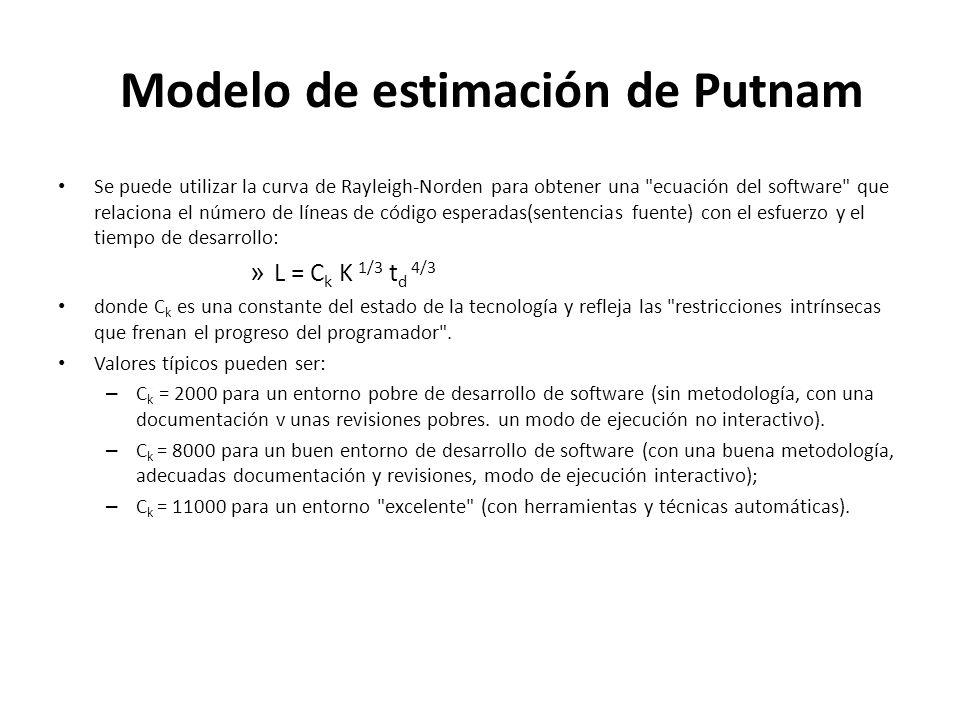 Modelo de estimación de Putnam Se puede utilizar la curva de Rayleigh-Norden para obtener una