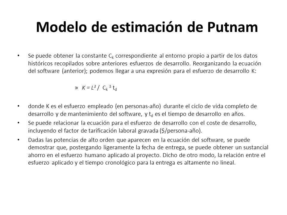Modelo de estimación de Putnam Se puede obtener la constante C k correspondiente al entorno propio a partir de los datos históricos recopilados sobre