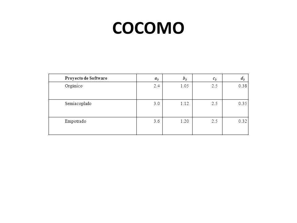 COCOMO Proyecto de Softwareababb cbcb dbdb Orgánico2.41.052.50.38 Semiacoplado3.01.122.50.35 Empotrado3.61.202.50.32