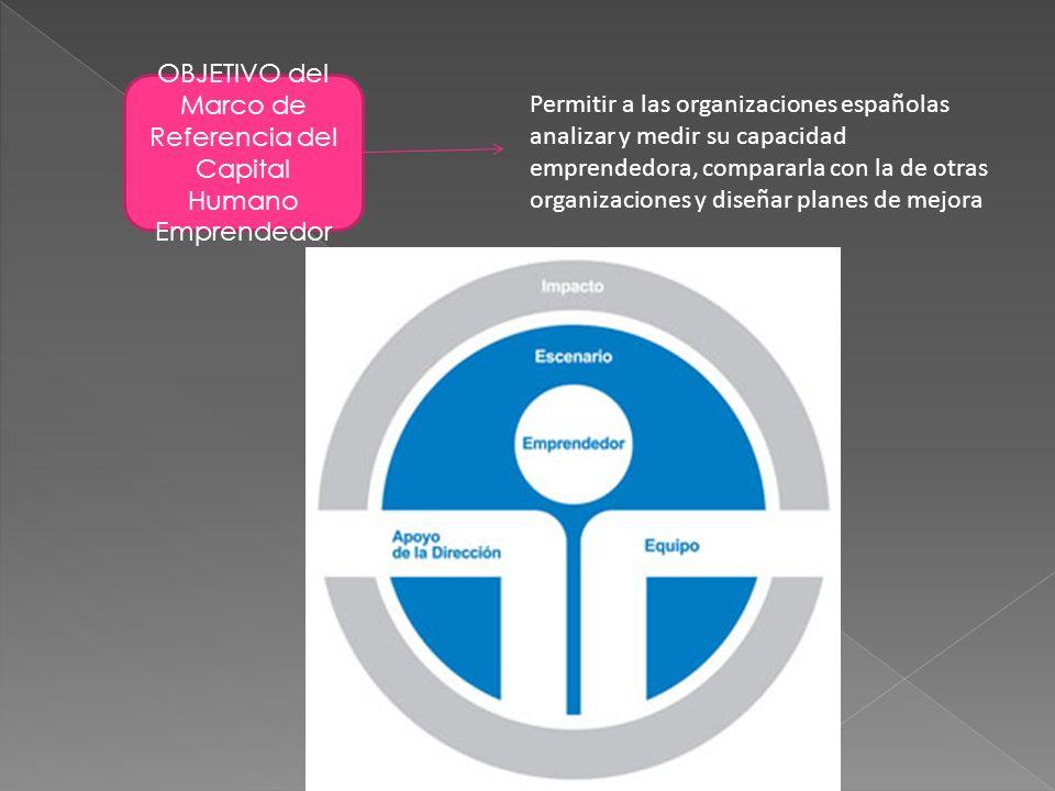 OBJETIVO del Marco de Referencia del Capital Humano Emprendedor Permitir a las organizaciones españolas analizar y medir su capacidad emprendedora, co