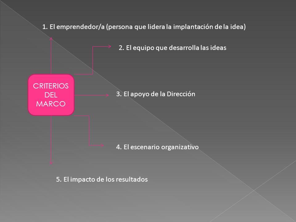 CRITERIOS DEL MARCO 1. El emprendedor/a (persona que lidera la implantación de la idea) 2. El equipo que desarrolla las ideas 3. El apoyo de la Direcc