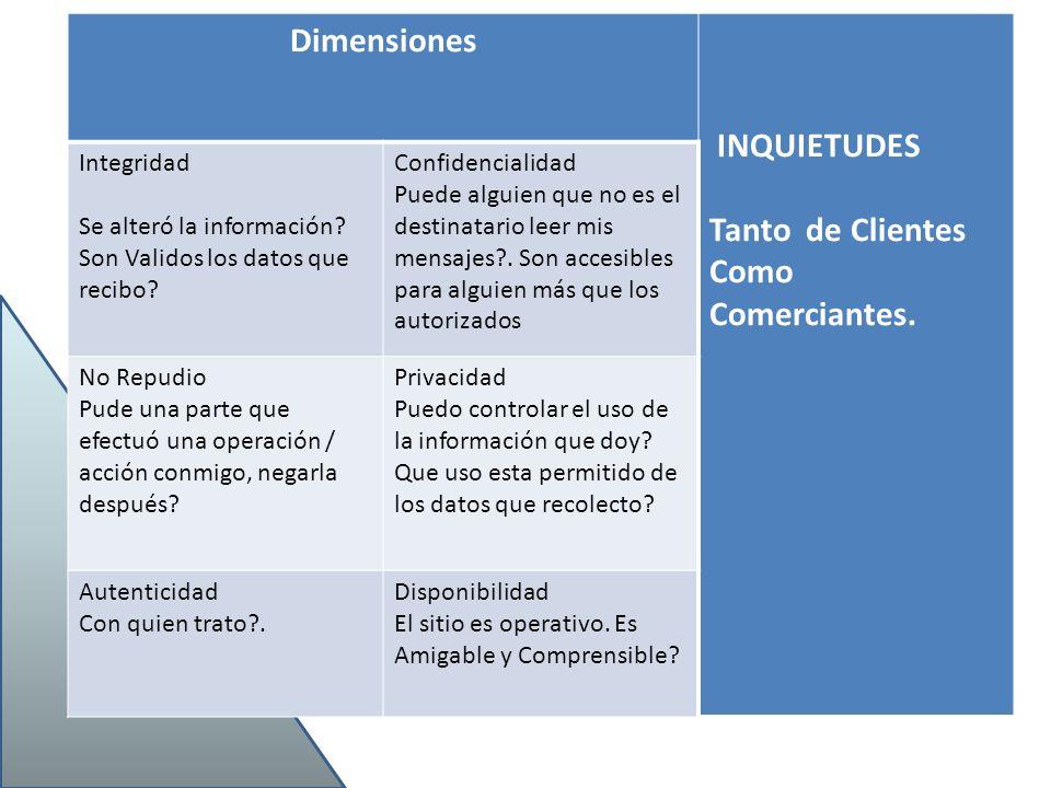 Dimensiones INQUIETUDES Tanto de Clientes Como Comerciantes. Integridad Se alteró la información? Son Validos los datos que recibo? Confidencialidad P