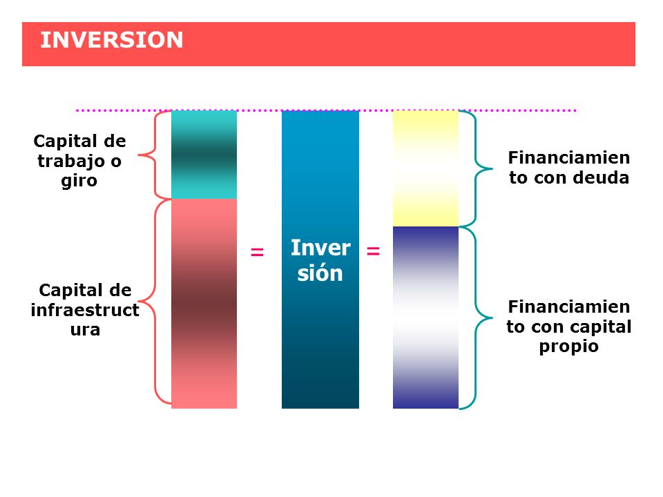 INVERSION Inver sión Capital de trabajo o giro = Capital de infraestruct ura Financiamien to con deuda Financiamien to con capital propio =