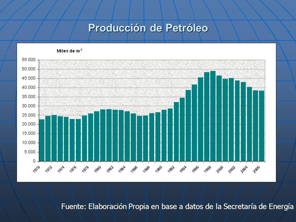 Producción de Petróleo Fuente: Elaboración Propia en base a datos de la Secretaría de Energía