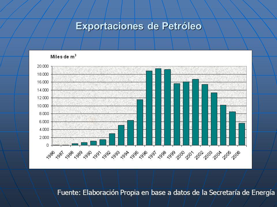 Exportaciones de Petróleo Fuente: Elaboración Propia en base a datos de la Secretaría de Energía