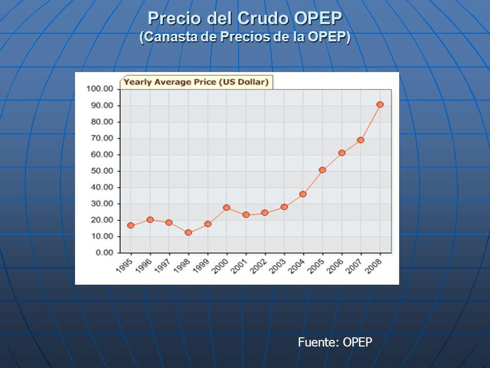 Precio del Crudo OPEP (Canasta de Precios de la OPEP) Fuente: OPEP