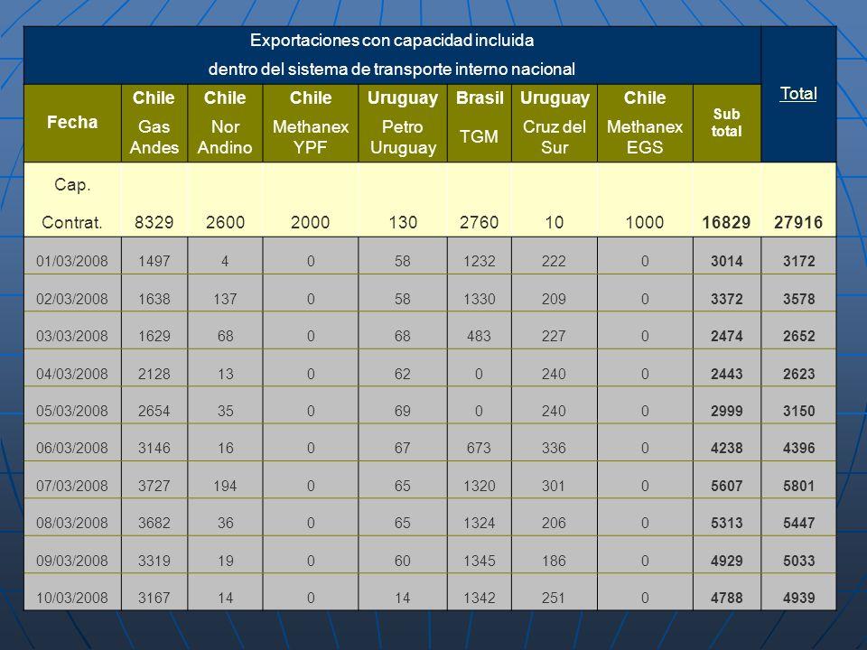 Exportaciones con capacidad incluida Total dentro del sistema de transporte interno nacional Fecha Chile UruguayBrasilUruguayChile Sub total Gas Andes