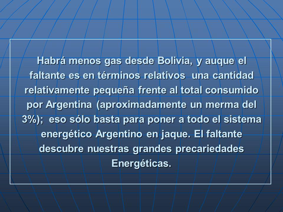 Habrá menos gas desde Bolivia, y auque el faltante es en términos relativos una cantidad relativamente pequeña frente al total consumido por Argentina (aproximadamente un merma del 3%); eso sólo basta para poner a todo el sistema energético Argentino en jaque.
