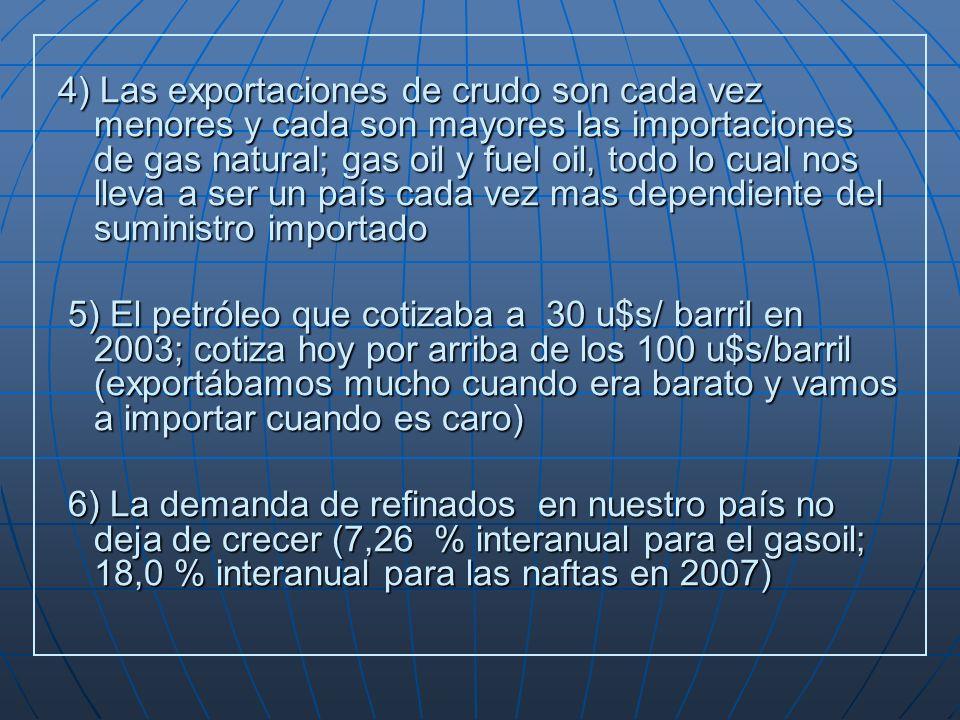 4) Las exportaciones de crudo son cada vez menores y cada son mayores las importaciones de gas natural; gas oil y fuel oil, todo lo cual nos lleva a ser un país cada vez mas dependiente del suministro importado 5) El petróleo que cotizaba a 30 u$s/ barril en 2003; cotiza hoy por arriba de los 100 u$s/barril (exportábamos mucho cuando era barato y vamos a importar cuando es caro) 5) El petróleo que cotizaba a 30 u$s/ barril en 2003; cotiza hoy por arriba de los 100 u$s/barril (exportábamos mucho cuando era barato y vamos a importar cuando es caro) 6) La demanda de refinados en nuestro país no deja de crecer (7,26 % interanual para el gasoil; 18,0 % interanual para las naftas en 2007) 6) La demanda de refinados en nuestro país no deja de crecer (7,26 % interanual para el gasoil; 18,0 % interanual para las naftas en 2007)