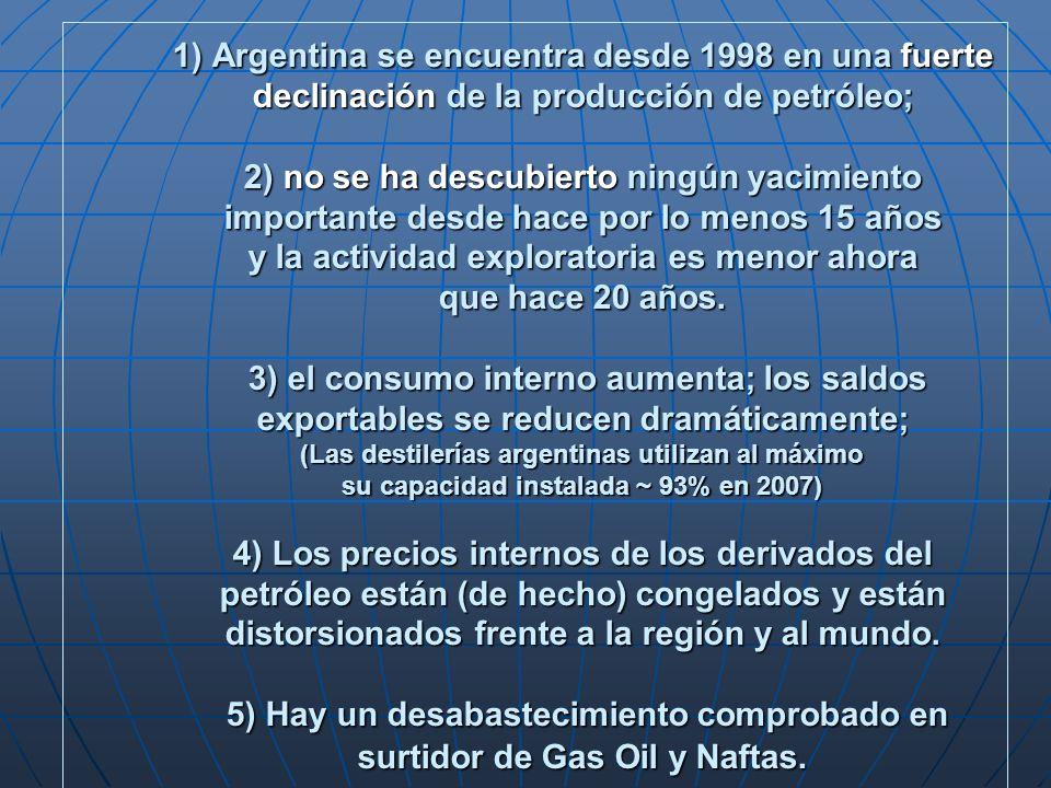 1) Argentina se encuentra desde 1998 en una fuerte declinación de la producción de petróleo; 2) no se ha descubierto ningún yacimiento importante desde hace por lo menos 15 años y la actividad exploratoria es menor ahora que hace 20 años.