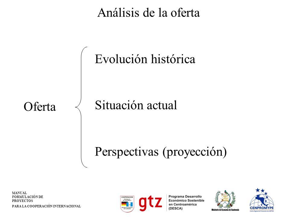 MANUAL FORMULACIÓN DE PROYECTOS PARA LA COOPERACIÓN INTERNACIONAL Análisis de la oferta Evolución histórica Situación actual Perspectivas (proyección)