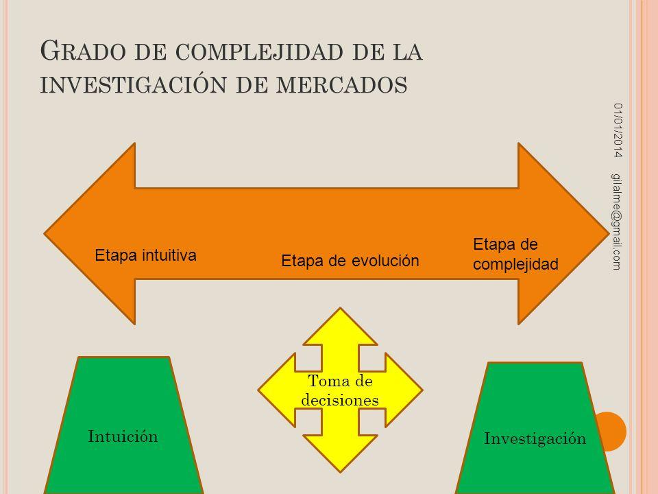 G RADO DE COMPLEJIDAD DE LA INVESTIGACIÓN DE MERCADOS 01/01/2014 gilalme@gmail.com Etapa intuitiva Etapa de evolución Etapa de complejidad Intuición I