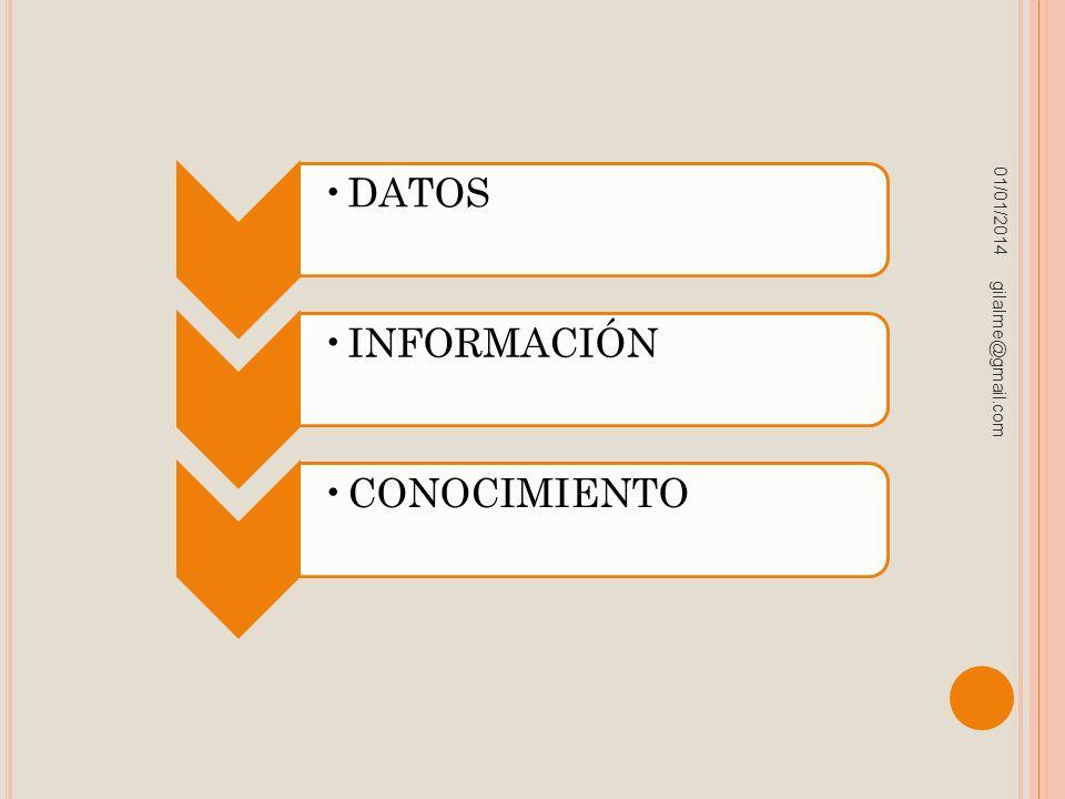01/01/2014 gilalme@gmail.com DATOSINFORMACIÓN CONOCIMIENTO