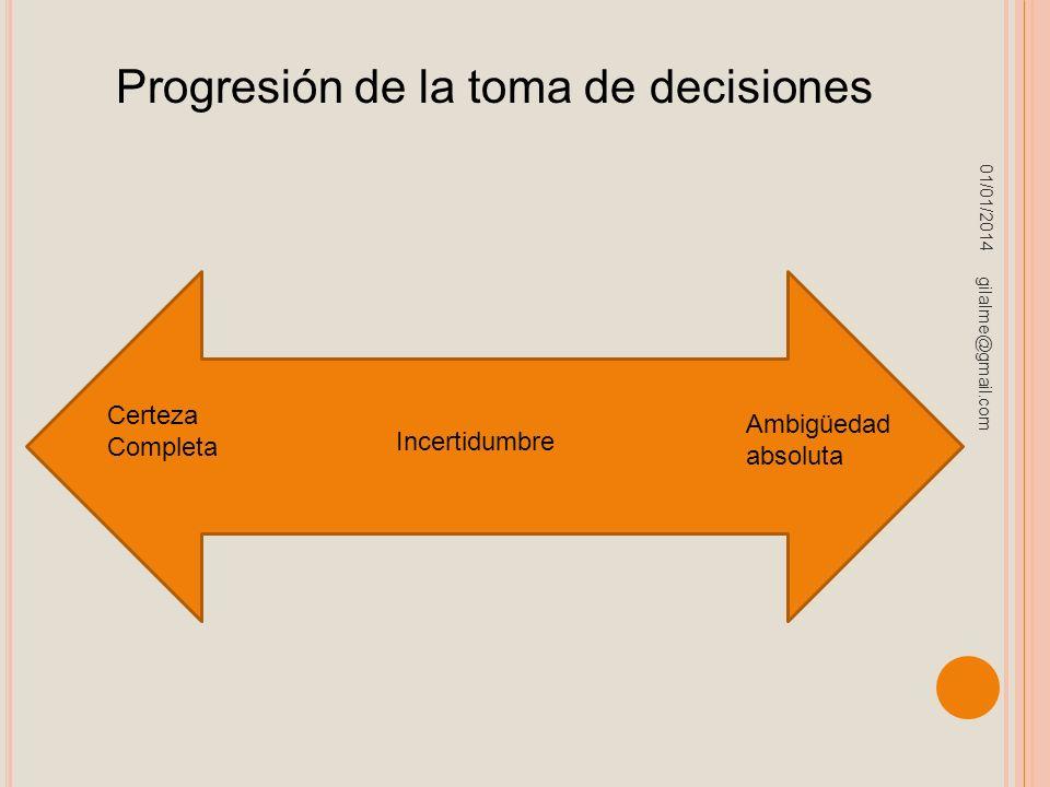 01/01/2014 gilalme@gmail.com Progresión de la toma de decisiones Certeza Completa Incertidumbre Ambigüedad absoluta